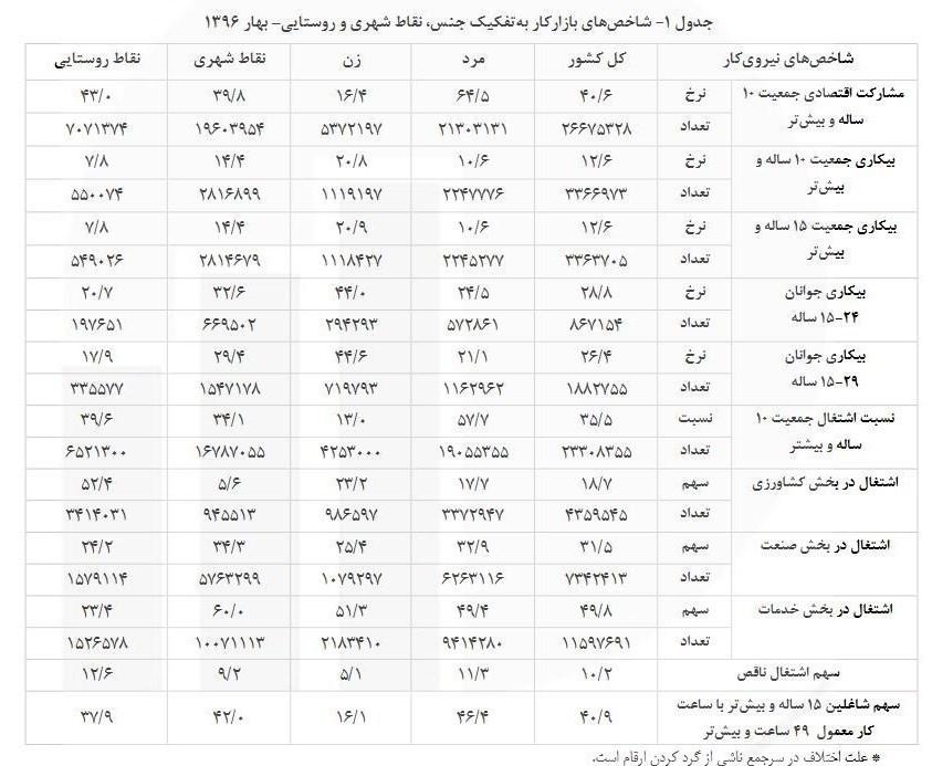 ۱ میلیون و ۸۸۲ هزار جوان ایرانی بیکارند + جدول
