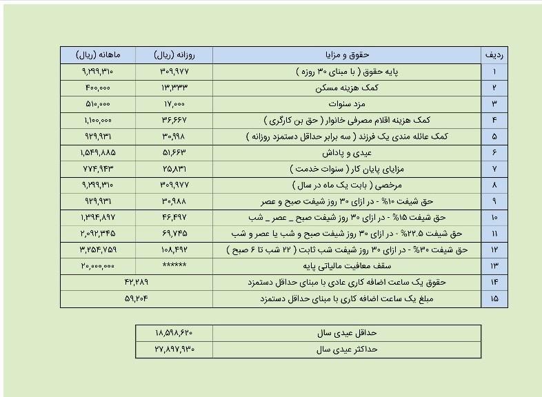 میزان عیدی ۹۷ کارگران؛ حداکثر ۲میلیون و ۷۸۰هزار تومان + جدول