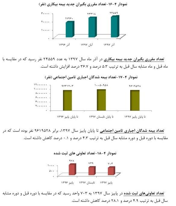 افزایش ۳۶ درصدی مقرری بگیران بیمه بیکاری در آذر ماه ۹۷