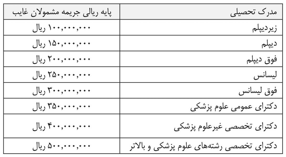 قیمت خرید غیبت سربازی در بودجه سال ۹۷
