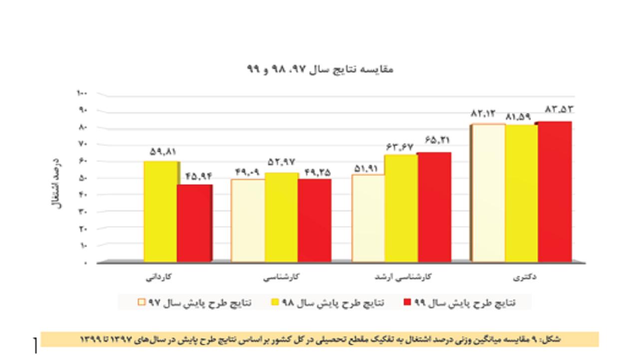آخرین آمار وزارت علوم از اشتغال فارغ التحصیلان دانشگاهی در سال ۹۹