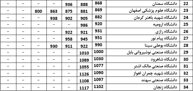 جایگاه نخست دانشگاههای ایران در بین کشورهای اسلامی
