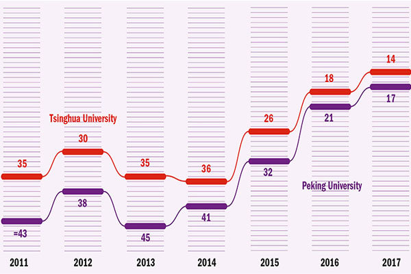 معرفی مشهورترین دانشگاههای ۲۰۱۷/ آسیایی ها از غربی ها پیشی گرفتند