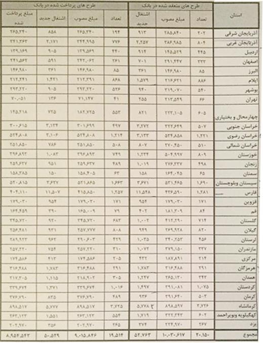 جزئیات ایجاد ۵۰هزار شغل صندوق کارآفرینی در روستاها/سهم ۳۱ استان از اشتغال جدید
