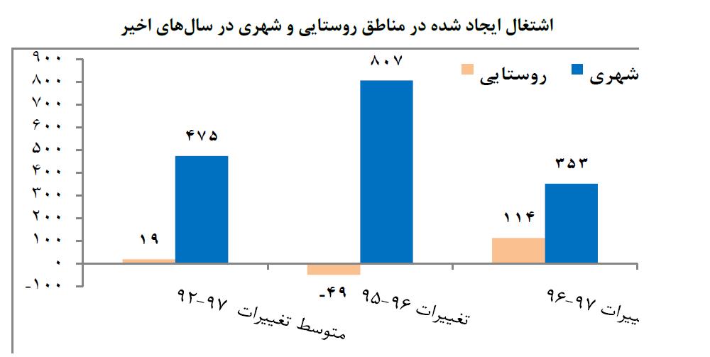 سهم ۲۵ درصدی اشتغال روستایی از اشتغالزایی کل کشور