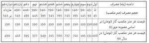 جزئیات تعرفه مصرف گاز بخش خانگی در سال ۹۶ +جدول