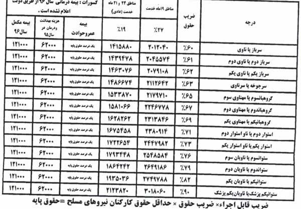 جزئیات حقوق و مزایای سربازمعلمان اعلام شد