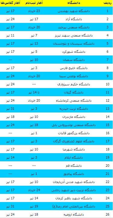جزئیات کامل برگزاری ترم تابستان در ۳۳ دانشگاه کشور +جدول